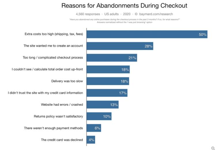 Tutkittu juttu: miksi verkkokaupan ostoskori hylätään